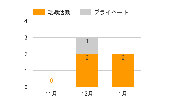 東京関西間を往復した回数